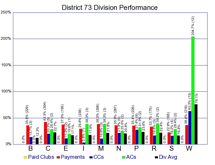 Di73- Division-Performance-Oct209